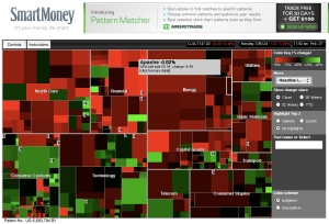 smartmoney-map-of-the-market