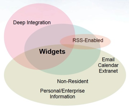 What makes up a widget